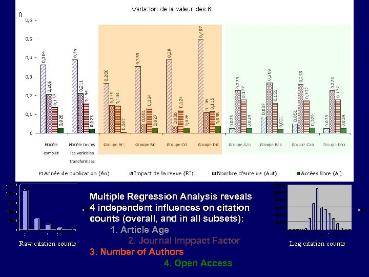 Raw citation counts Multiple Regression Analysis reveals 4 independent influences on citation counts (overall,