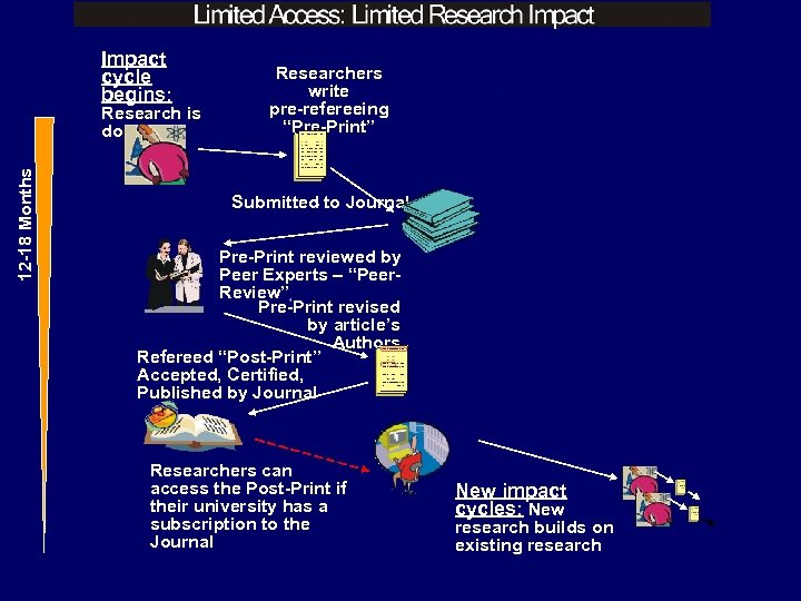 "Impact cycle begins: 12 -18 Months Research is done Researchers write pre-refereeing ""Pre-Print"" Submitted"