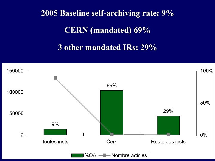 2005 Baseline self-archiving rate: 9% CERN (mandated) 69% 3 other mandated IRs: 29%