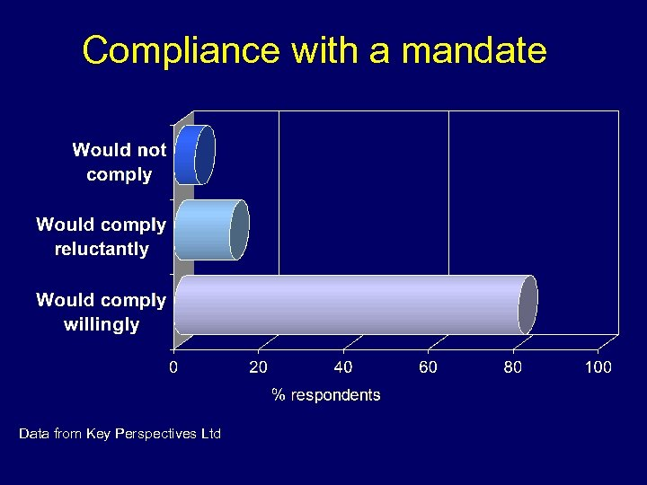 Compliance with a mandate Data from Key Perspectives Ltd
