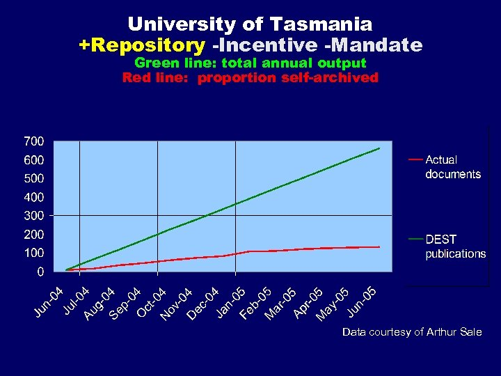 University of Tasmania +Repository -Incentive -Mandate Green line: total annual output Red line: proportion