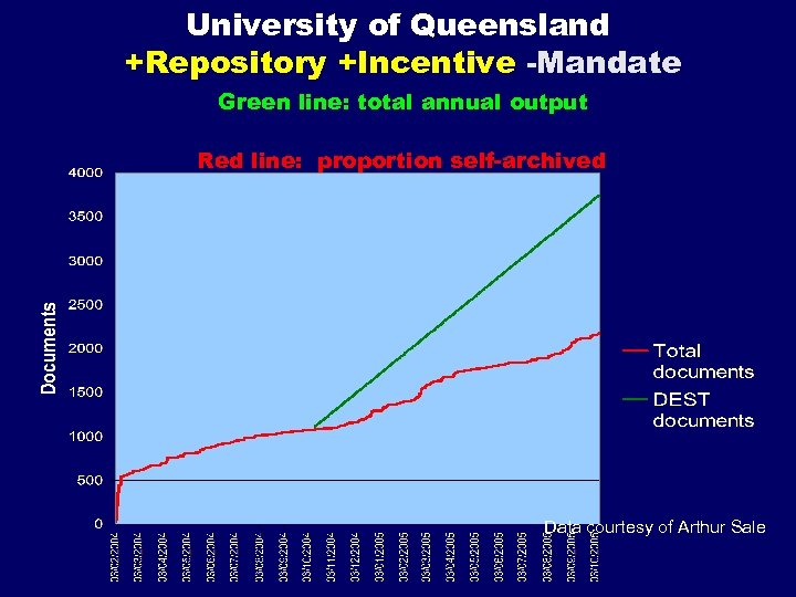 University of Queensland +Repository +Incentive -Mandate Green line: total annual output Red line: proportion