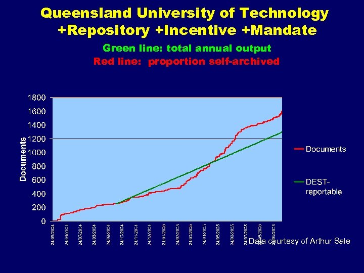 Queensland University of Technology +Repository +Incentive +Mandate Green line: total annual output Red line: