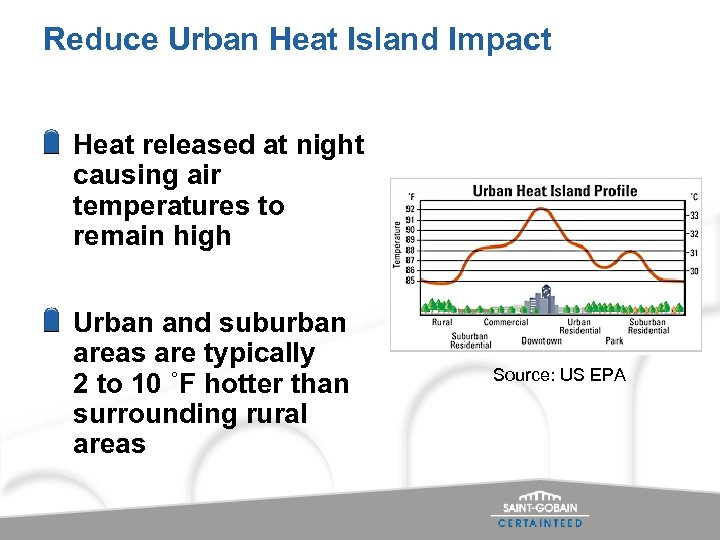 Reduce Urban Heat Island Impact Heat released at night causing air temperatures to remain
