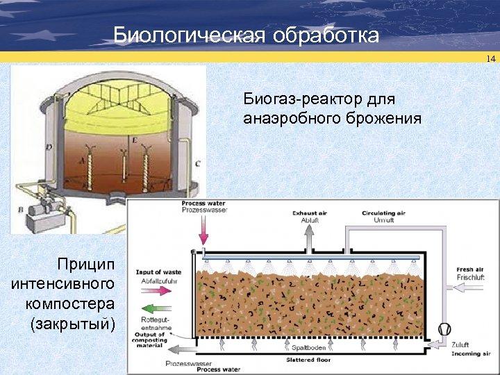 Биологическая обработка 14 Биогаз-реактор для анаэробного брожения Прицип интенсивного компостера (закрытый)