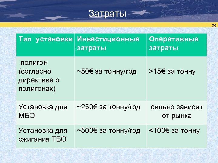 Затраты 20 Тип установки Инвестиционные затраты полигон (согласно директиве о полигонах) Оперативные затраты ~50€