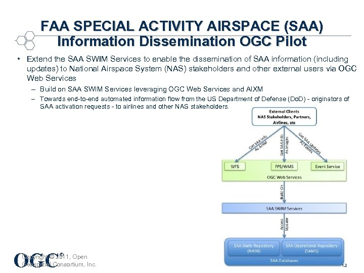 FAA SPECIAL ACTIVITY AIRSPACE (SAA) Information Dissemination OGC Pilot • Extend the SAA SWIM