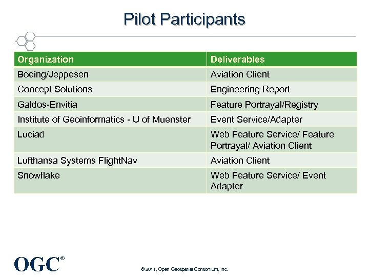 Pilot Participants Organization Deliverables Boeing/Jeppesen Aviation Client Concept Solutions Engineering Report Galdos-Envitia Feature Portrayal/Registry