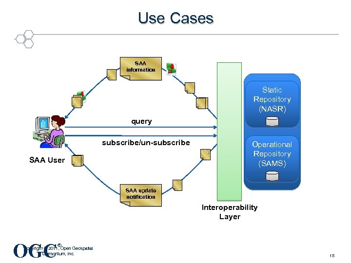 Use Cases SAA information Static Repository (NASR) query subscribe/un-subscribe SAA User Operational Repository (SAMS)