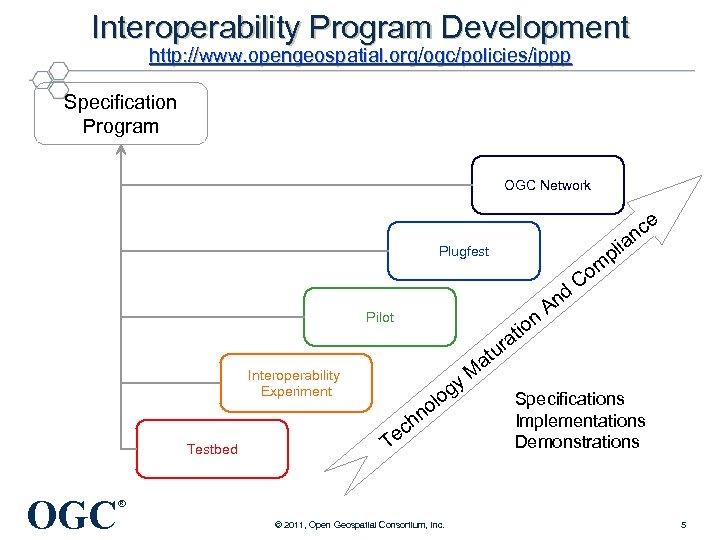 Interoperability Program Development http: //www. opengeospatial. org/ogc/policies/ippp Specification Program OGC Network n Pilot r
