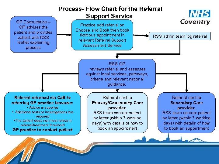GP Consultation – GP advises the patient and provides patient with RSS leaflet explaining
