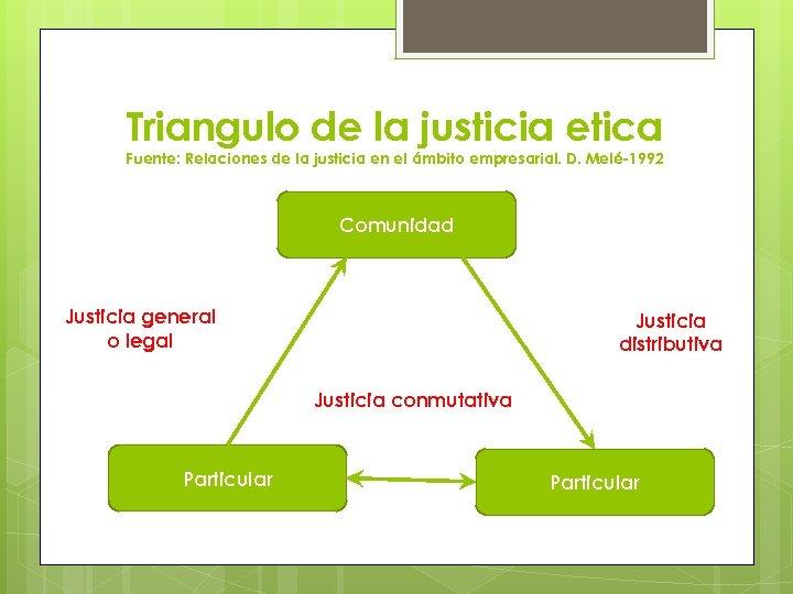 Triangulo de la justicia etica Fuente: Relaciones de la justicia en el ámbito empresarial.