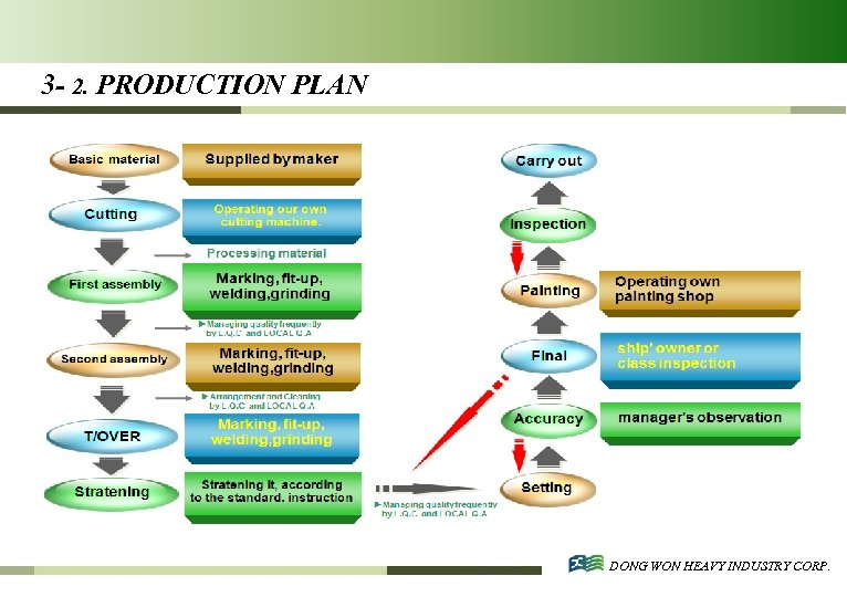 3 - 2. PRODUCTION PLAN DONG WON HEAVY INDUSTRY CORP.