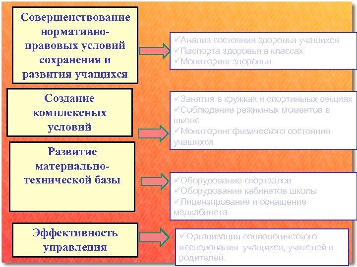 Совершенствование нормативноправовых условий сохранения и развития учащихся Создание комплексных условий Развитие материальнотехнической базы Эффективность