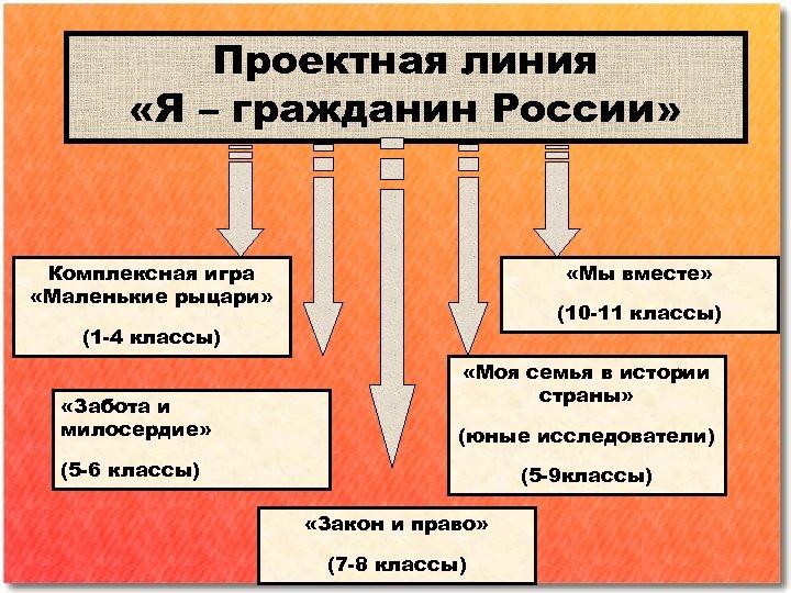 Проектная линия «Я – гражданин России» Комплексная игра «Маленькие рыцари» «Мы вместе» (10 -11