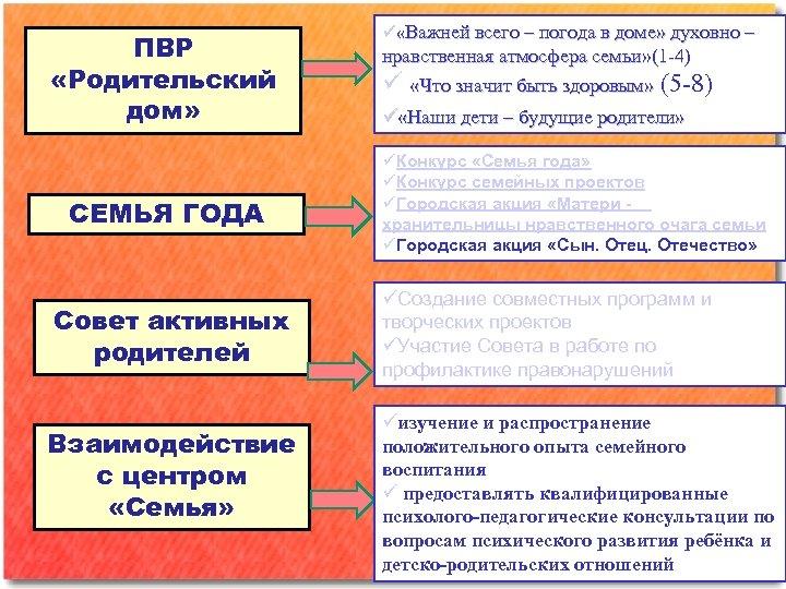 ПВР «Родительский дом» СЕМЬЯ ГОДА Совет активных родителей Взаимодействие с центром «Семья» «Важней всего