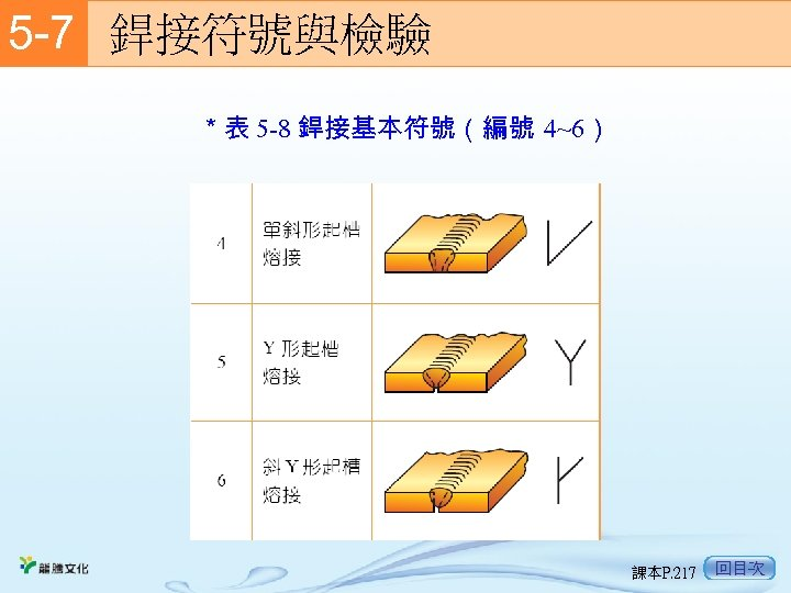 5 -7  銲接符號與檢驗 *表 5 -8 銲接基本符號(編號 4~6) 課本P. 217 回目次