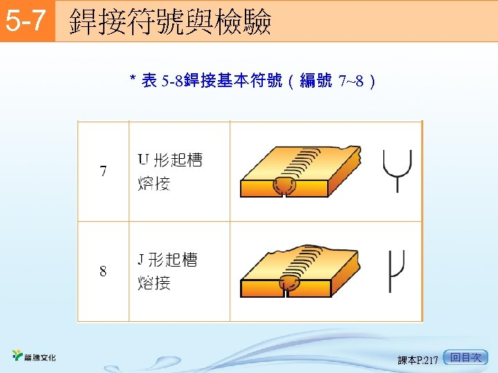 5 -7  銲接符號與檢驗 *表 5 -8銲接基本符號(編號 7~8) 課本P. 217 回目次