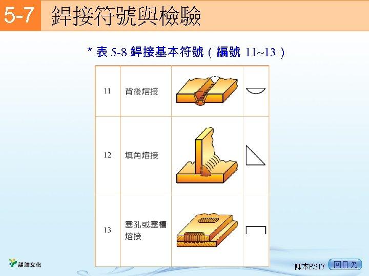 5 -7  銲接符號與檢驗 *表 5 -8 銲接基本符號(編號 11~13) 課本P. 217 回目次