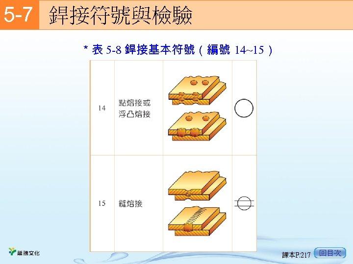 5 -7  銲接符號與檢驗 *表 5 -8 銲接基本符號(編號 14~15) 課本P. 217 回目次