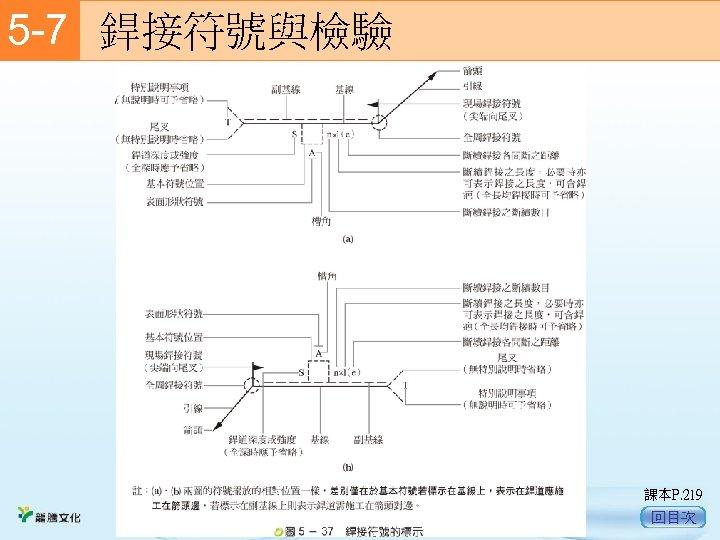 5 -7  銲接符號與檢驗 二、銲接符號標註的方法   銲接符號標註的方法,如圖 5 -37 的說明。 課本P. 219 回目次