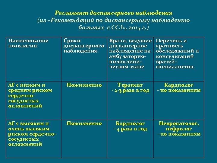 Регламент диспансерного наблюдения (из «Рекомендаций по диспансерному наблюдению больных с ССЗ» , 2014 г.