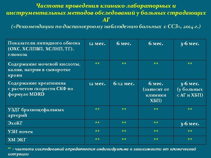 Частота проведения клинико-лабораторных и инструментальных методов обследований у больных страдающих АГ ( «Рекомендации по