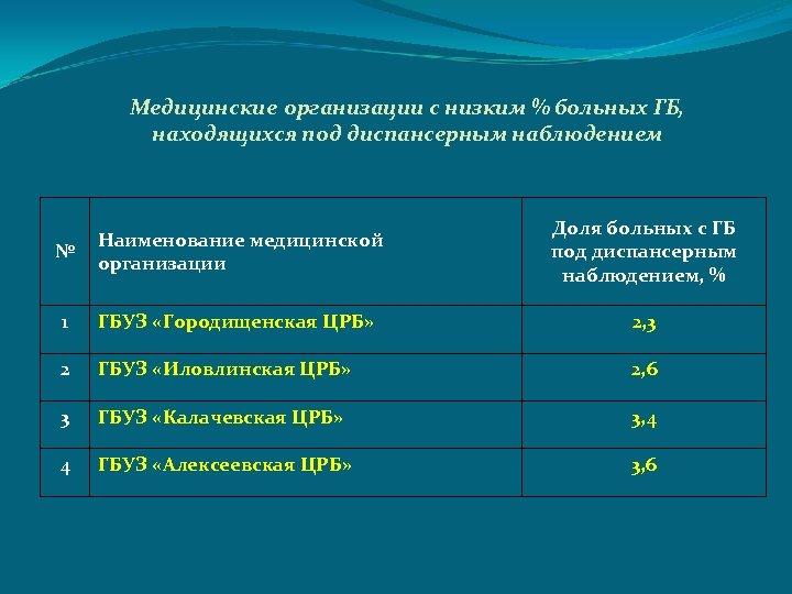 Медицинские организации с низким % больных ГБ, находящихся под диспансерным наблюдением Наименование медицинской №