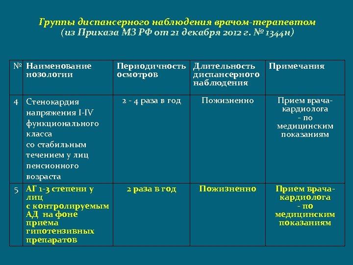 Группы диспансерного наблюдения врачом-терапевтом (из Приказа МЗ РФ от 21 декабря 2012 г. №