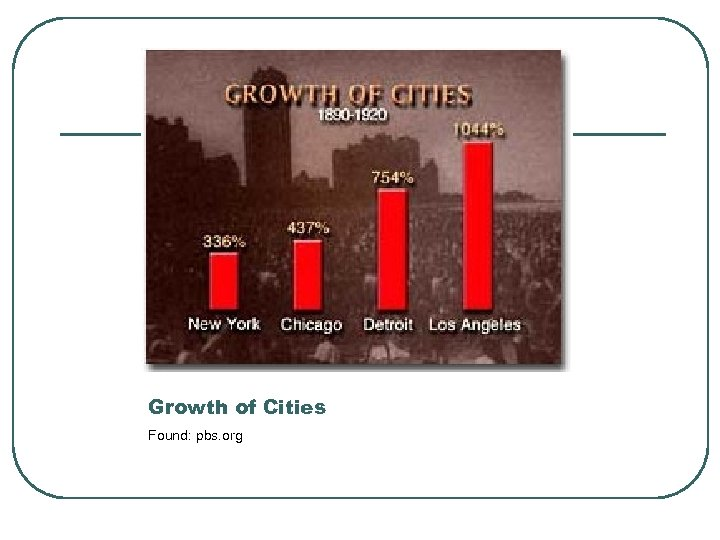 Growth of Cities Found: pbs. org
