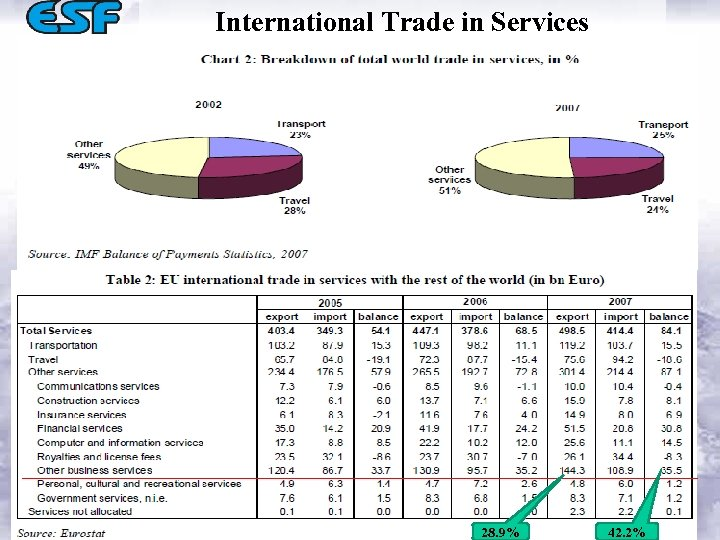 International Trade in Services 28. 9% 42. 2%