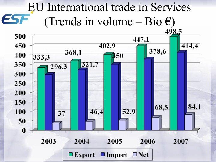 EU International trade in Services (Trends in volume – Bio €)