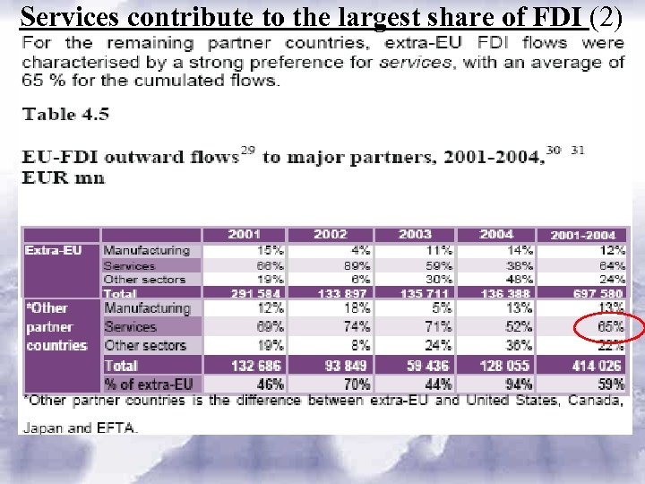Services contribute to the largest share of FDI (2)