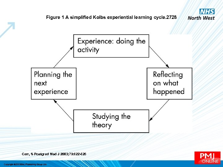 Figure 1 A simplified Kolbs experiential learning cycle. 2728 Carr, S Postgrad Med J