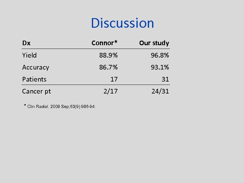 Discussion Dx Connor* Our study Yield 88. 9% 96. 8% Accuracy 86. 7% 93.