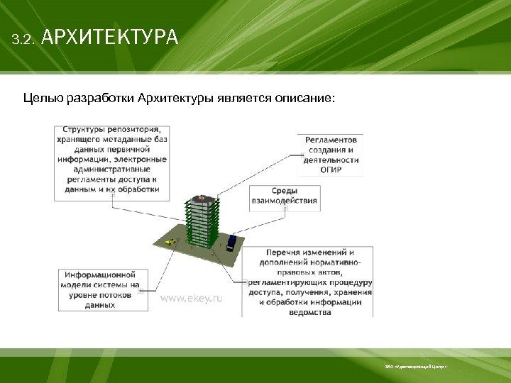 3. 2. АРХИТЕКТУРА Целью разработки Архитектуры является описание: ЗАО «Удостоверяющий Центр»