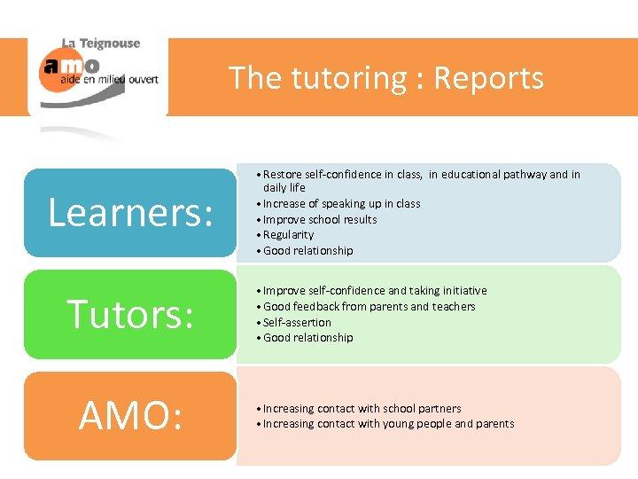 The tutoring : Reports Learners: Tutors: AMO: • Restore self-confidence in class, in