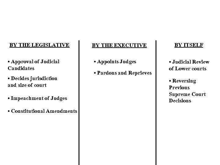 BY THE LEGISLATIVE • Approval of Judicial Candidates • Decides jurisdiction and size of