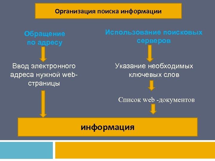 Организация поиска информации Обращение по адресу Использование поисковых cерверов Ввод электронного адреса нужной webстраницы