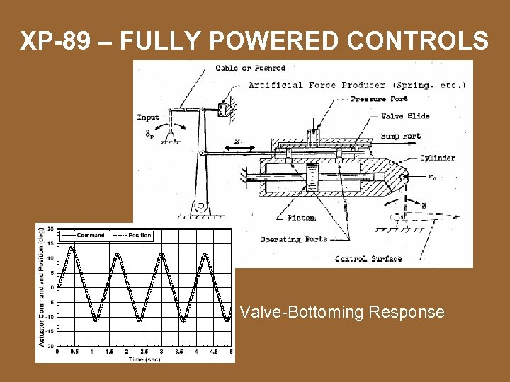 XP-89 – FULLY POWERED CONTROLS Valve-Bottoming Response