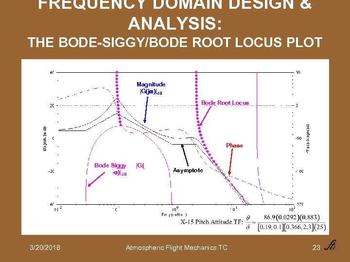 FREQUENCY DOMAIN DESIGN & ANALYSIS: THE BODE-SIGGY/BODE ROOT LOCUS PLOT Magnitude |G(j )|d. B