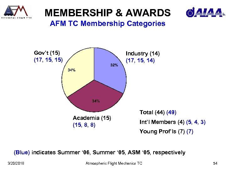 MEMBERSHIP & AWARDS AFM TC Membership Categories Gov't (15) (17, 15) Industry (14) (17,