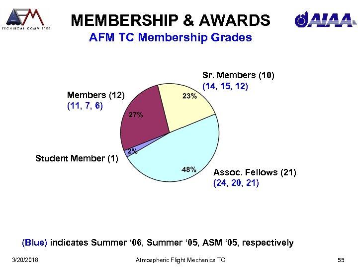 MEMBERSHIP & AWARDS AFM TC Membership Grades Members (12) (11, 7, 6) Sr. Members