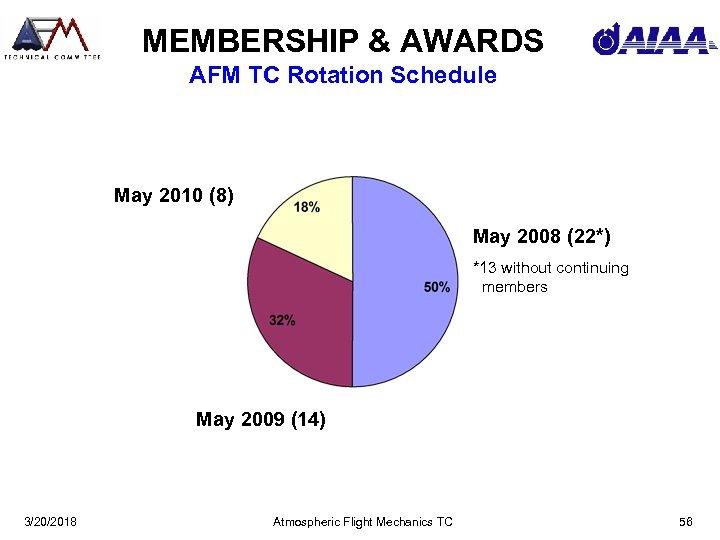 MEMBERSHIP & AWARDS AFM TC Rotation Schedule May 2010 (8) May 2008 (22*) *13