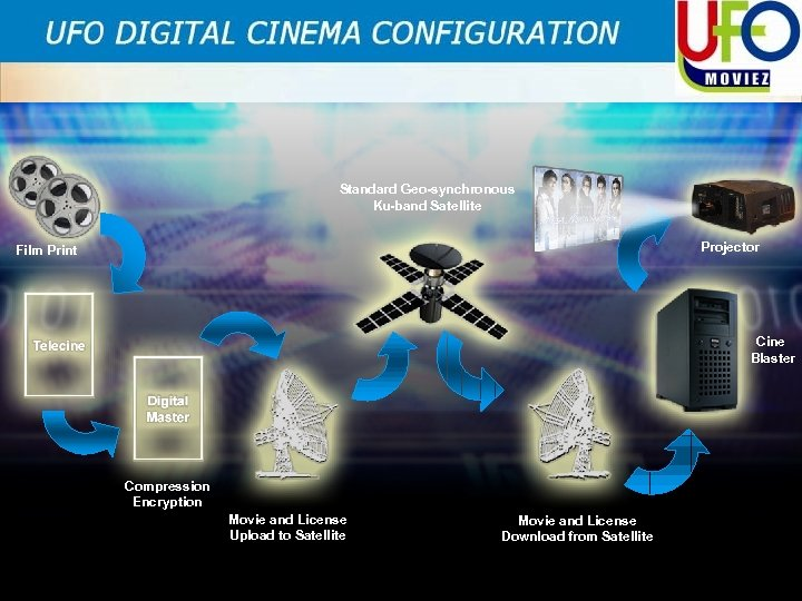 Standard Geo-synchronous Ku-band Satellite Projector Film Print Cine Blaster Compression Encryption Movie and License