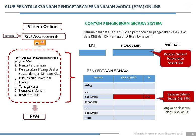 ALUR PENATALAKSANAAN PENDAFTARAN PENANAMAN MODAL (PPM) ONLINE Sistem Online Investor Self Assessment CONTOH PENGECEKAN