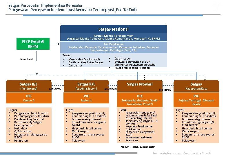 Satgas Percepatan Implementasi Berusaha Pengawalan Percepatan Implementasi Berusaha Terintegrasi (End To End) Satgas Nasional