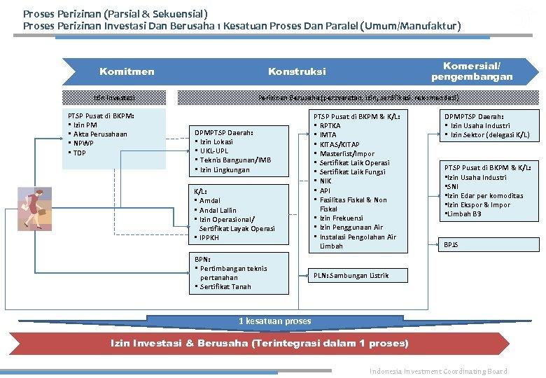Proses Perizinan (Parsial & Sekuensial) Proses Perizinan Investasi Dan Berusaha 1 Kesatuan Proses Dan