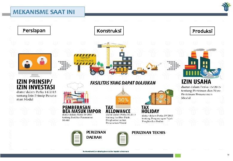 """MEKANISME SAAT INI Pemerintahan Persiapan Daerah UU No. 23 Tahun 2014 """"Pasal 250"""" Penanaman"""