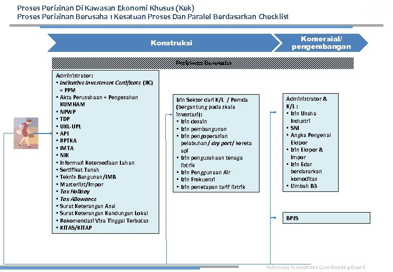 Proses Perizinan Di Kawasan Ekonomi Khusus (Kek) Proses Perizinan Berusaha 1 Kesatuan Proses Dan